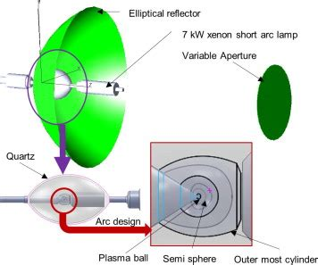 Inverse Heat Conduction Problem of an Elliptical Plate - IJSER